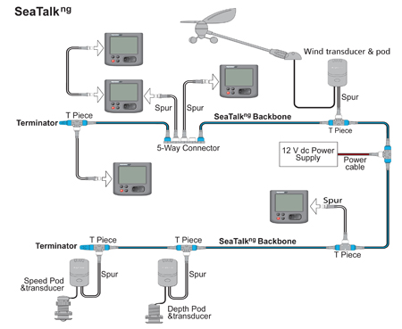 Typical SeaTalk NG Network | Raymarine
